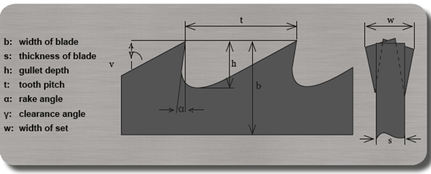 Bandsaw Blade Terminology