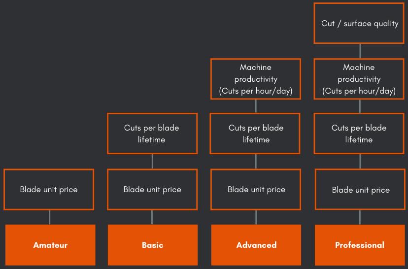 Bandsaw Blade decision citeria matrix