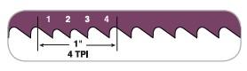 Bandsaw blade TPI