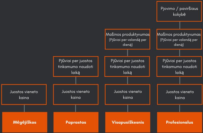 Pjūklų juostų pasirinkimo kriterijų lentelė